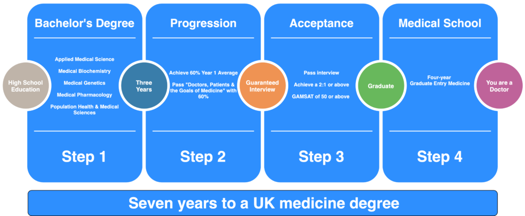 Swansea University Medicine Pathways